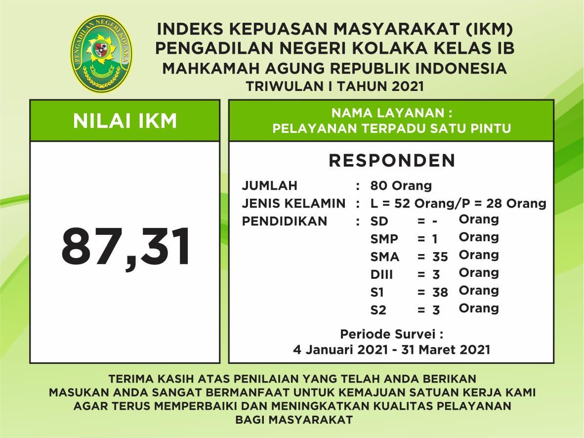 Nilai IKM Triwulan I Tahun 2021